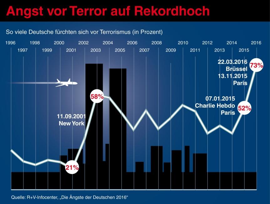 ruv-aengste-2016-grafik-terror