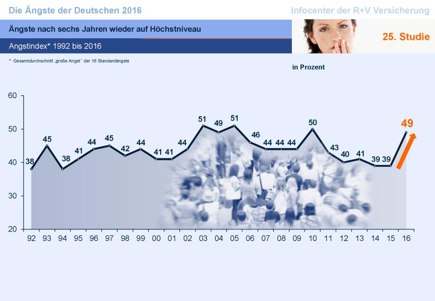 ruv-aengste-2016-grafiken-bundesweit_Seite_10
