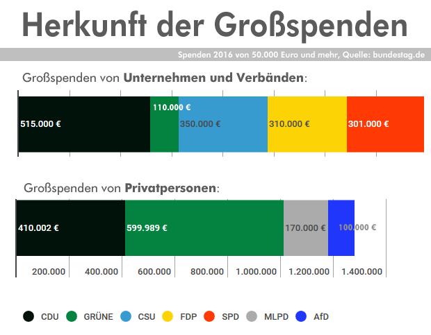 grossspenden_2016_herkunft